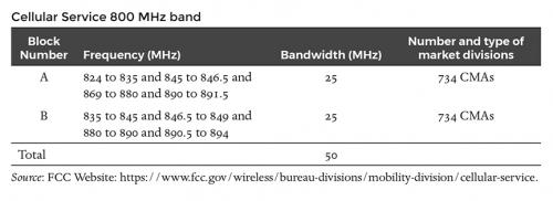 Cellular Service 800 MHz band
