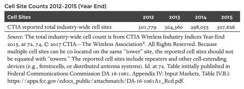Cell Site Counts 2012-2015 (Year End)