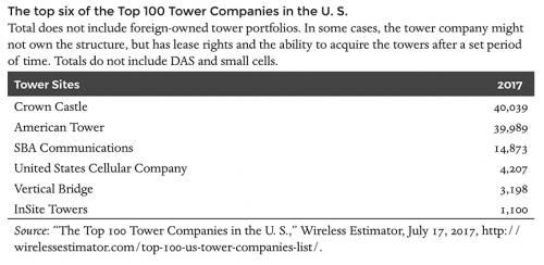 Top six of the Top U.S. 100 Tower Companies
