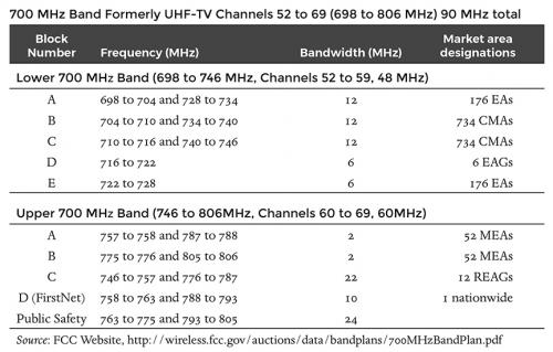 700 MHz Band (Formerly UHF-TV Channels 52 to 69)