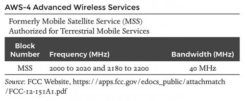 AWS-4 Advanced Wireless Services
