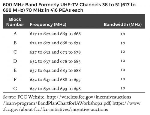 600 MHz Band (Formerly UHF-TV Channels 38 to 51)